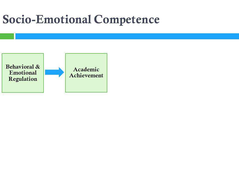 Socio-Emotional Competence Behavioral & Emotional Regulation Academic Achievement