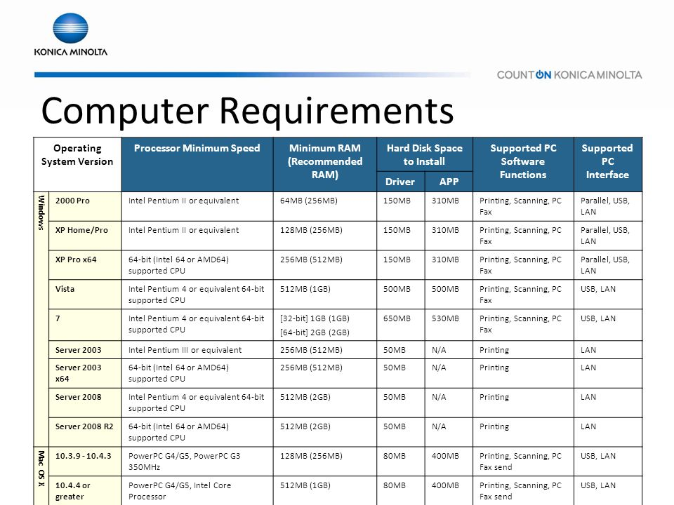 Computer Requirements Operating System Version Processor Minimum SpeedMinimum RAM (Recommended RAM) Hard Disk Space to Install Supported PC Software F