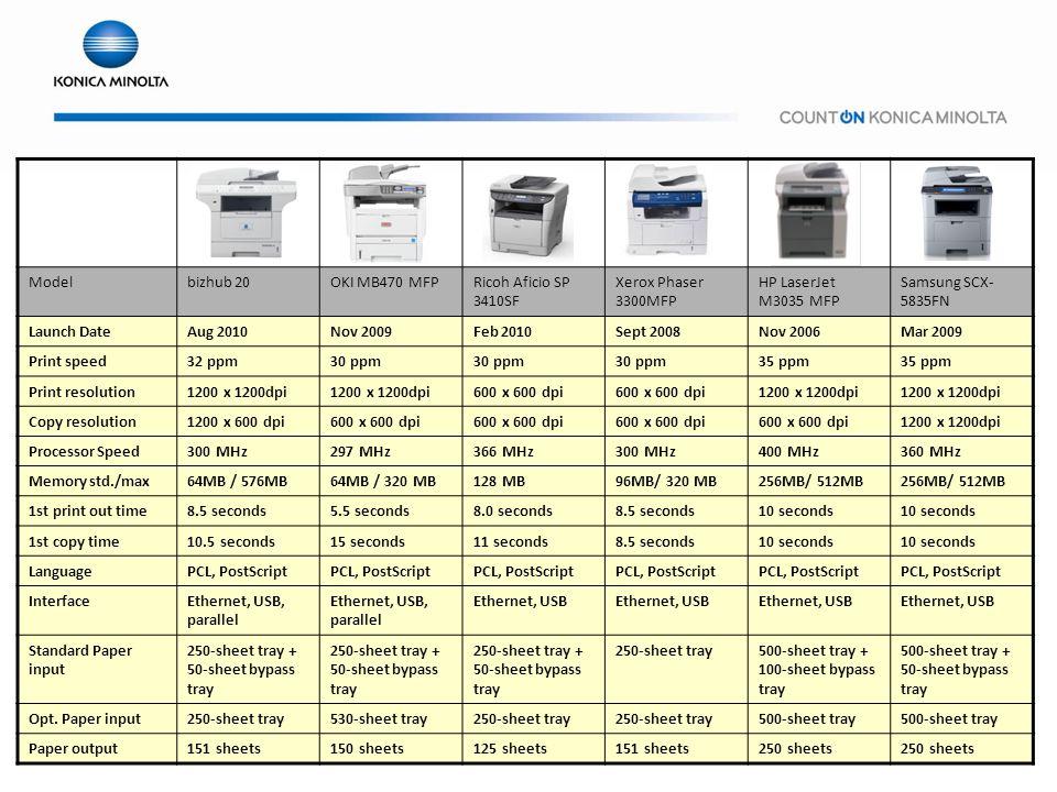 Modelbizhub 20OKI MB470 MFPRicoh Aficio SP 3410SF Xerox Phaser 3300MFP HP LaserJet M3035 MFP Samsung SCX- 5835FN Launch DateAug 2010Nov 2009Feb 2010Sept 2008Nov 2006Mar 2009 Print speed32 ppm30 ppm 35 ppm Print resolution1200 x 1200dpi 600 x 600 dpi 1200 x 1200dpi Copy resolution1200 x 600 dpi600 x 600 dpi 1200 x 1200dpi Processor Speed300 MHz297 MHz366 MHz300 MHz400 MHz360 MHz Memory std./max64MB / 576MB64MB / 320 MB128 MB96MB/ 320 MB256MB/ 512MB 1st print out time8.5 seconds5.5 seconds8.0 seconds8.5 seconds10 seconds 1st copy time10.5 seconds15 seconds11 seconds8.5 seconds10 seconds LanguagePCL, PostScript InterfaceEthernet, USB, parallel Ethernet, USB Standard Paper input 250-sheet tray + 50-sheet bypass tray 250-sheet tray500-sheet tray + 100-sheet bypass tray 500-sheet tray + 50-sheet bypass tray Opt.