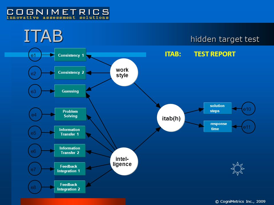 ITAB hidden target test Consistency 2 e2 Consistency 1 e1 Guessing e3 Feedback Integration 2 e8 Feedback Integration 1 e7 Information Transfer 2 e6 In