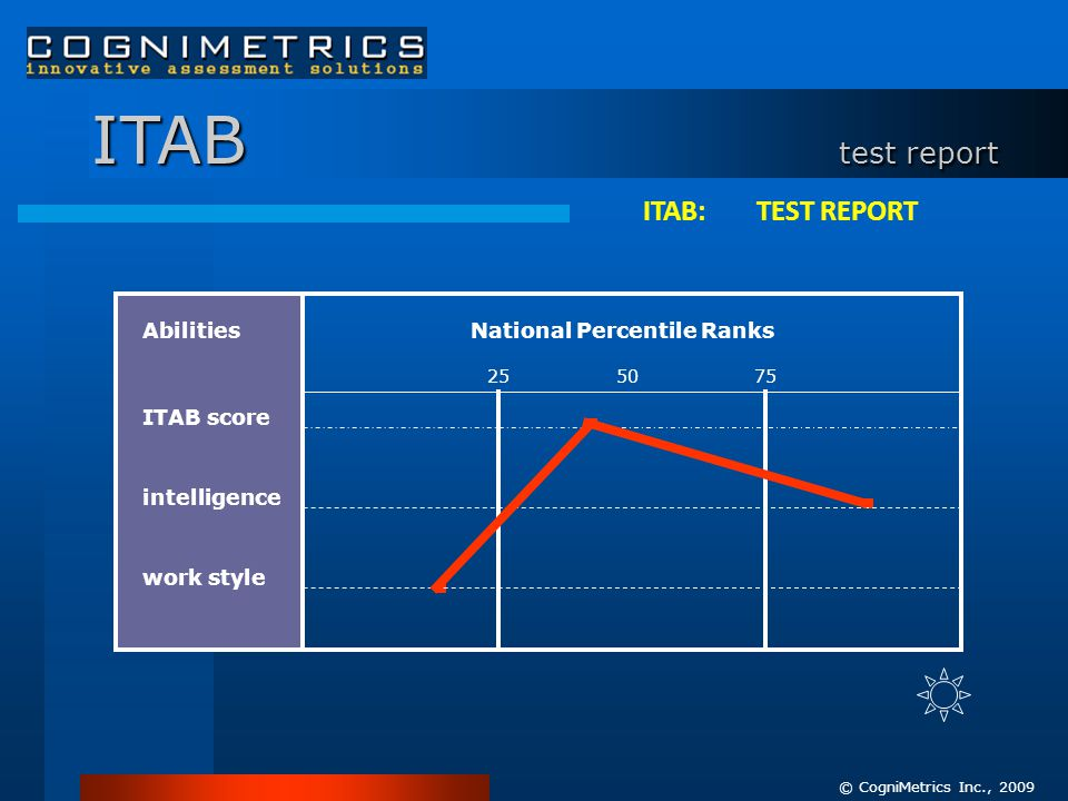 ITAB test report AbilitiesNational Percentile Ranks ITAB score intelligence work style 50 2575 © CogniMetrics Inc., 2009 ITAB: TEST REPORT