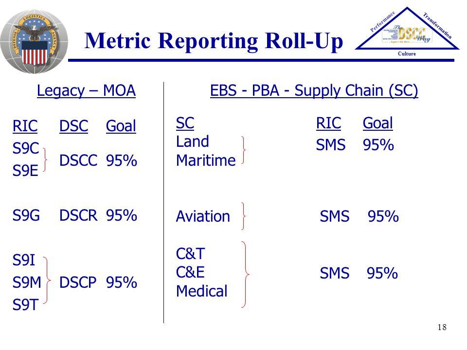 18 Legacy – MOA RICDSCGoal S9C S9E S9GDSCR95% S9I S9MDSCP95% S9T Metric Reporting Roll-Up DSCC 95% EBS - PBA - Supply Chain (SC) SCRICGoal Land Mariti