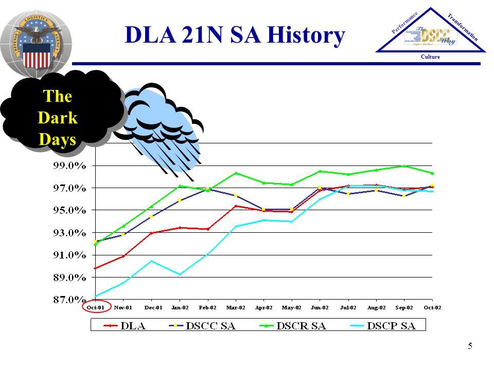 5 DLA 21N SA History Performance Transformation Culture The Dark Days