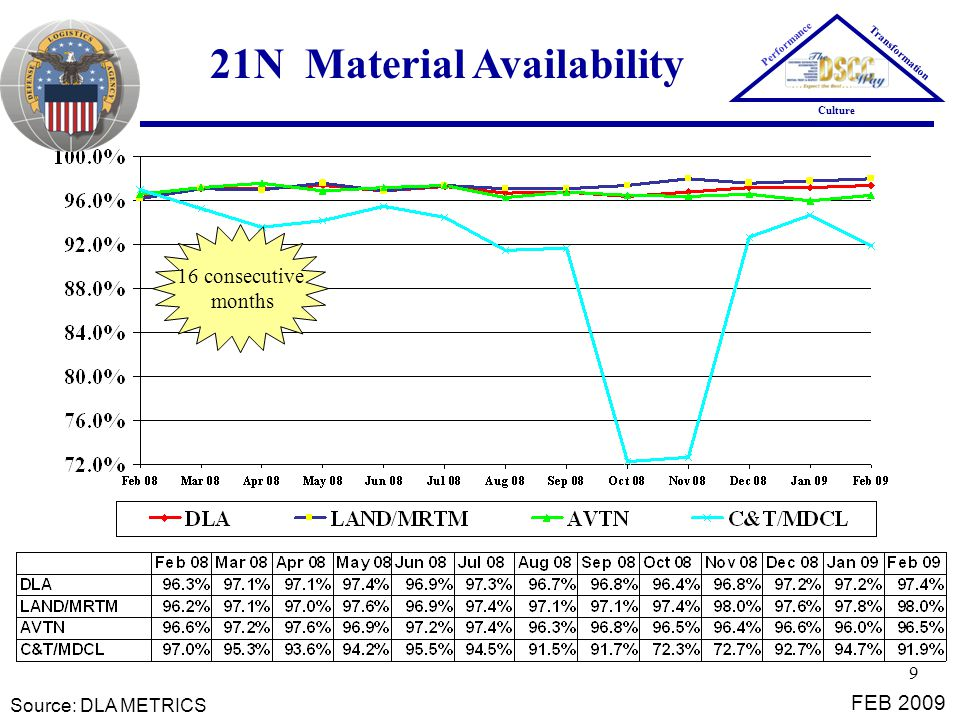9 21N Material Availability Source: DLA METRICS FEB 2009 Performance Transformation Culture 16 consecutive months