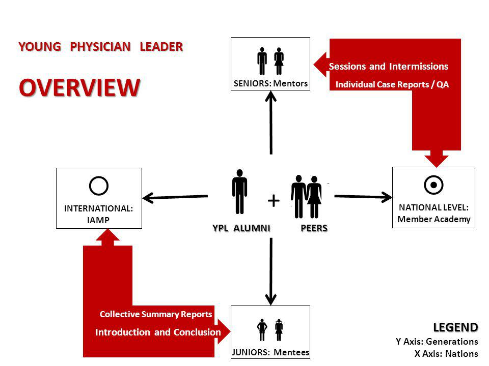 YOUNG PHYSICIAN LEADER OVERVIEW LEGEND Y Axis: Generations X Axis: Nations + YPL ALUMNI PEERS JUNIORS: Mentees SENIORS: Mentors NATIONAL LEVEL: Member Academy INTERNATIONAL: IAMP Meta-Analysis Collective Summary Reports Introduction and Conclusion Sessions and Intermissions Individual Case Reports / QA