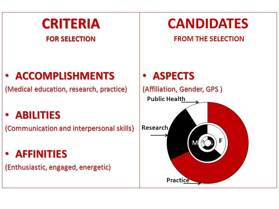 CRITERIA FOR SELECTION ACCOMPLISHMENTS ACCOMPLISHMENTS (Medical education, research, practice) ABILITIES ABILITIES (Communication and interpersonal skills) AFFINITIES AFFINITIES (Enthusiastic, engaged, energetic) CANDIDATES FROM THE SELECTION ASPECTS ASPECTS (Affiliation, Gender, GPS ) Public Health Research Practice F FF F M