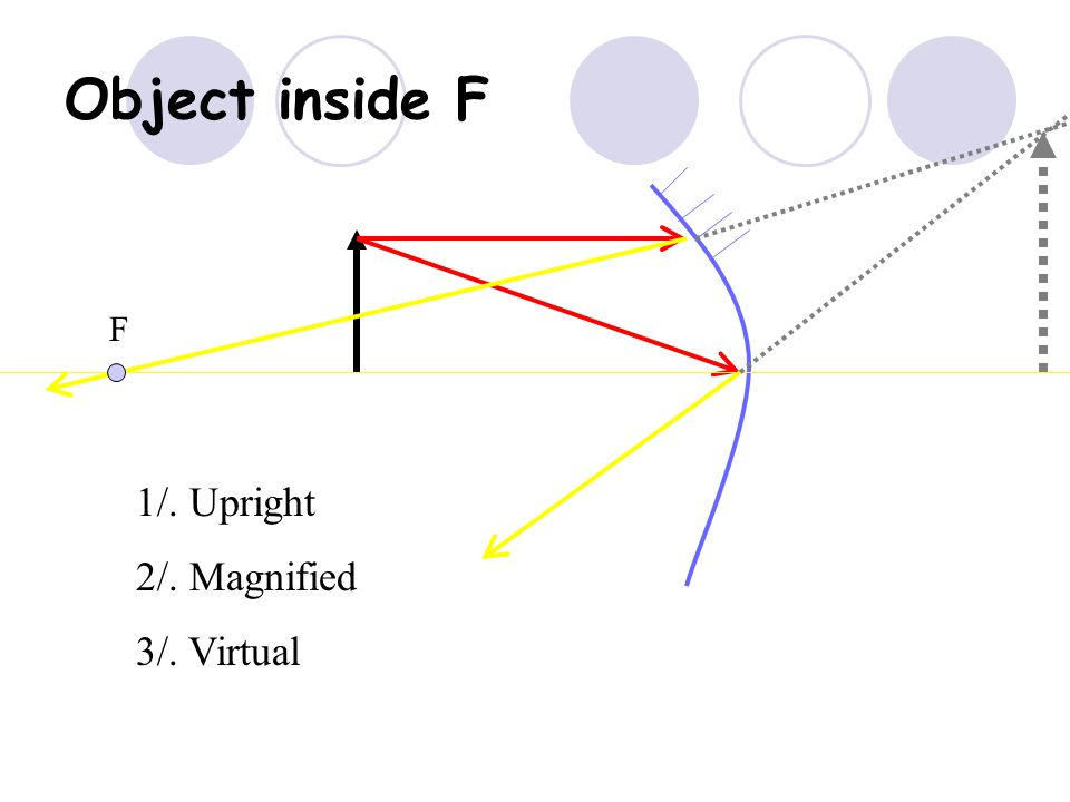 Object at F The image is at infinity F 2F