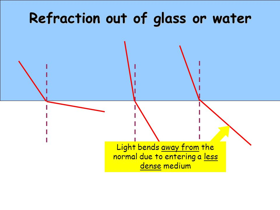 Refraction into glass or water Light bends towards the normal due to entering a more dense medium AIR WATER