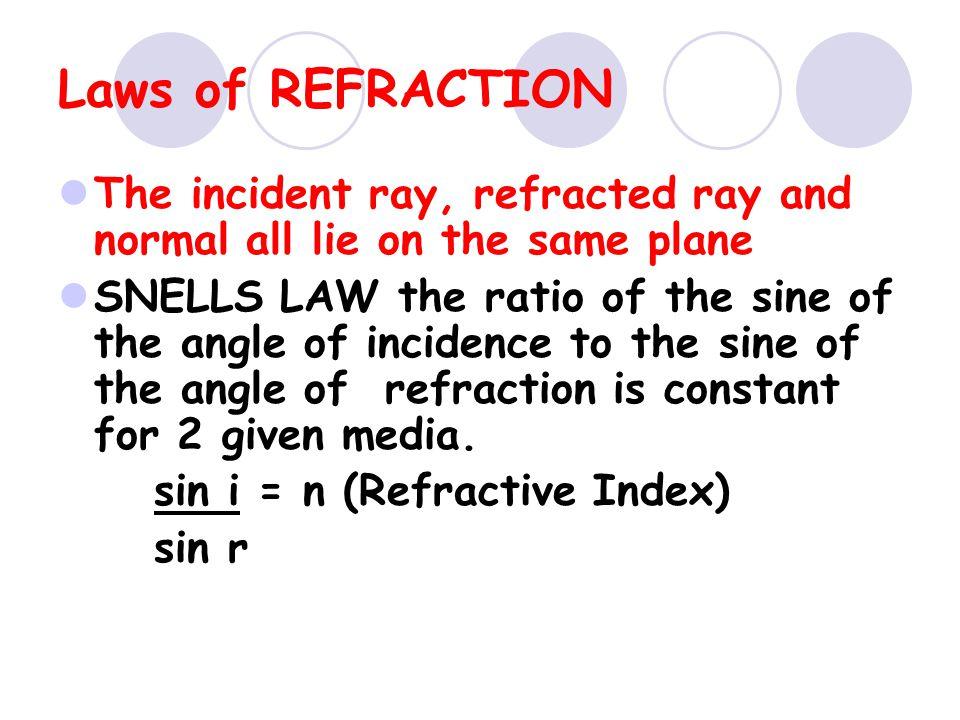 Refraction through a glass block Light bends towards the normal due to entering a more dense medium Light bends away from the normal due to entering a