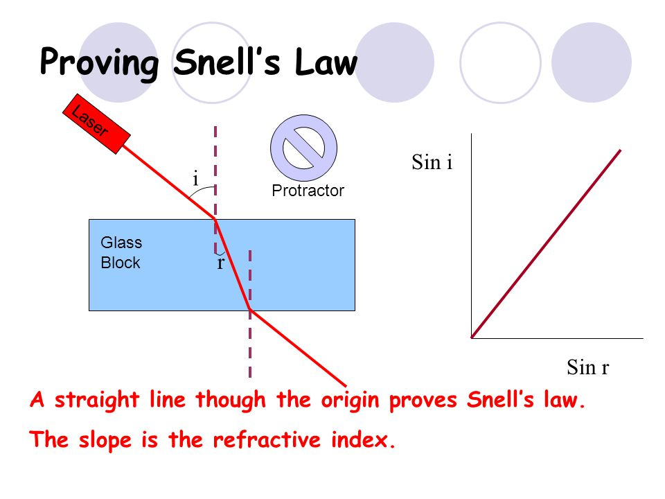 Proving Snells Law i r Sin i Sin r A straight line though the origin proves Snells law. The slope is the refractive index.