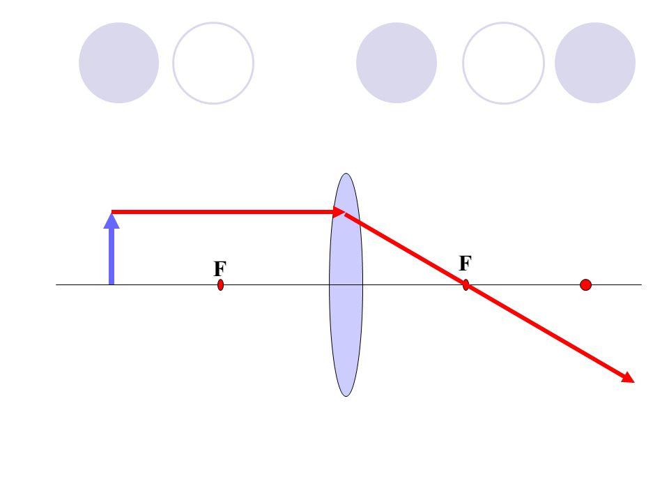 2F F F Optical Centre Ray Diagrams