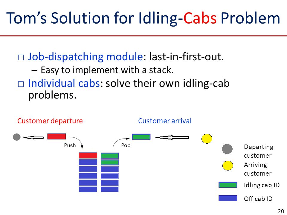 Toms Solution for Idling-Cabs Problem Job-dispatching module: last-in-first-out. – Easy to implement with a stack. Individual cabs: solve their own id