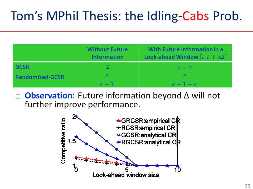 Toms MPhil Thesis: the Idling-Cabs Prob. 21 Without Future Information GCSR2 Randomized-GCSR