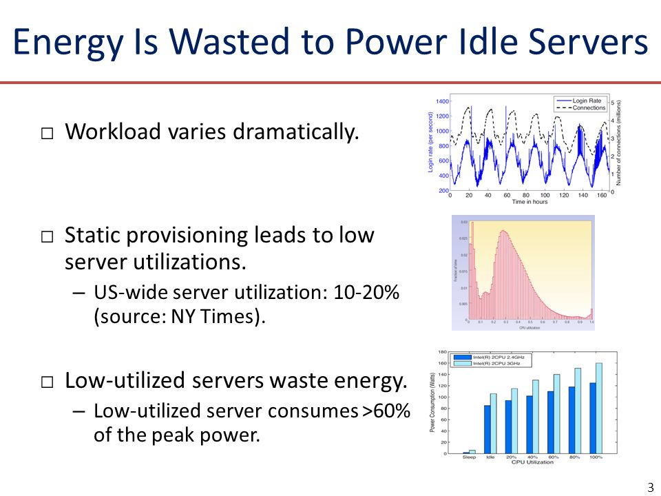 Energy Is Wasted to Power Idle Servers Workload varies dramatically. Static provisioning leads to low server utilizations. – US-wide server utilizatio