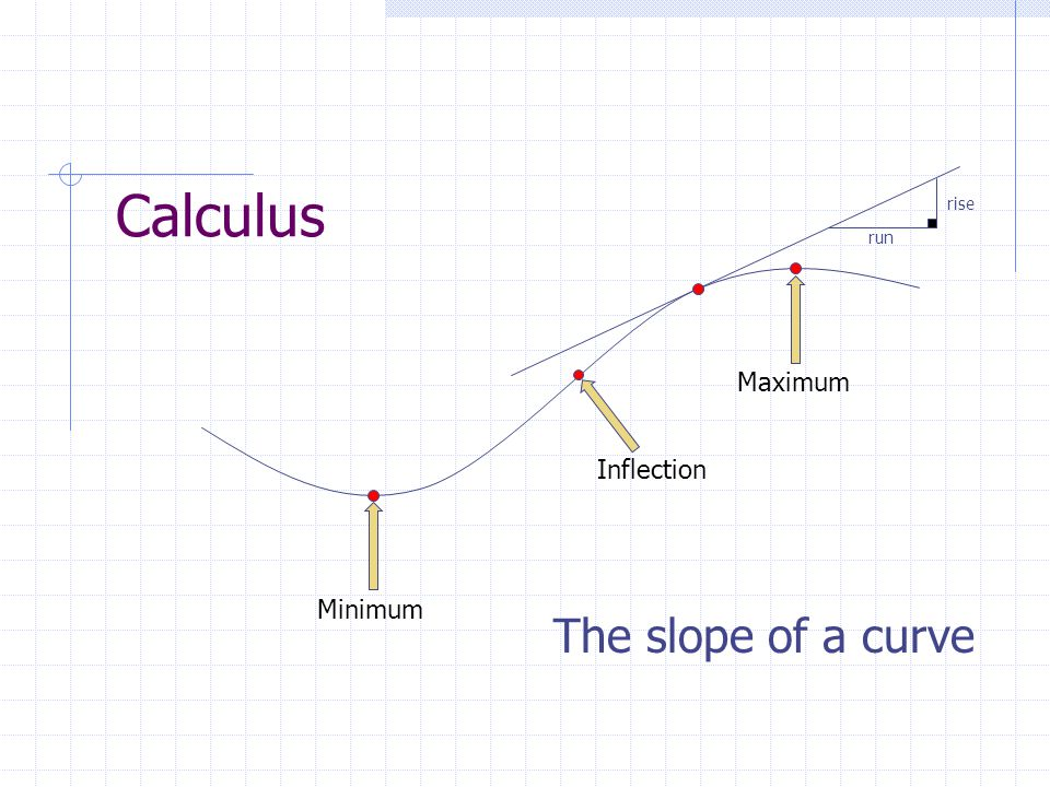 Calculus The slope of a curve rise run MaximumMinimum Inflection
