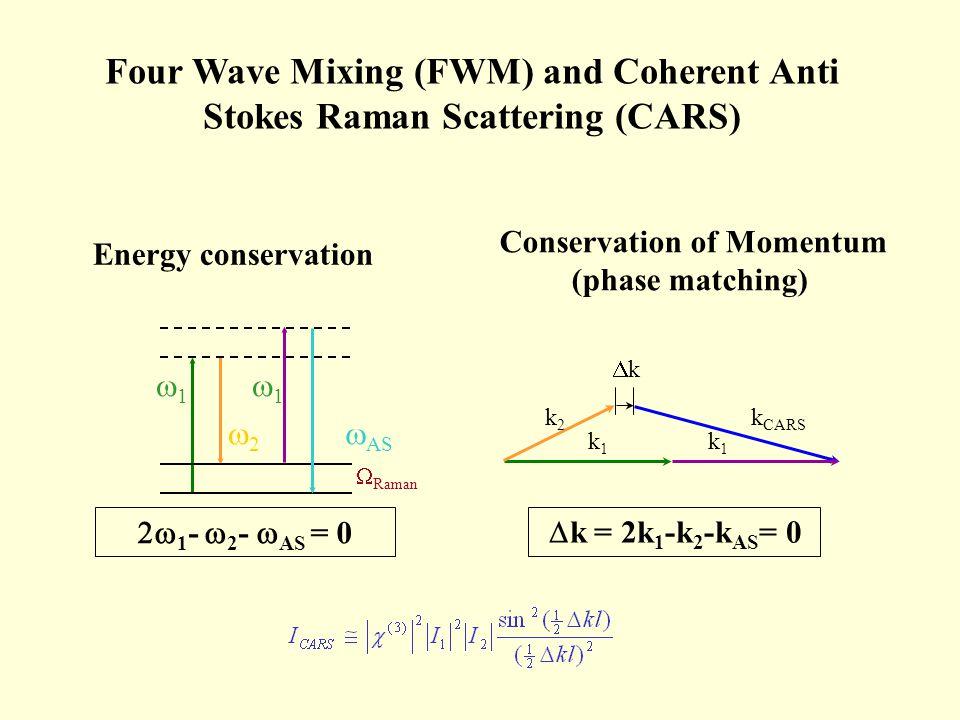 k k1k1 k1k1 k2k2 k CARS Energy conservation Conservation of Momentum (phase matching) Raman 1 1 2 AS 1 - 2 - AS = 0 k = 2k 1 -k 2 -k AS = 0 Four Wave