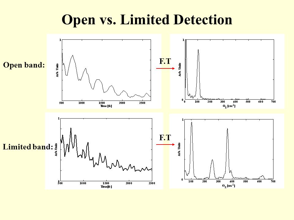 Open vs. Limited Detection Open band: Limited band: F.T
