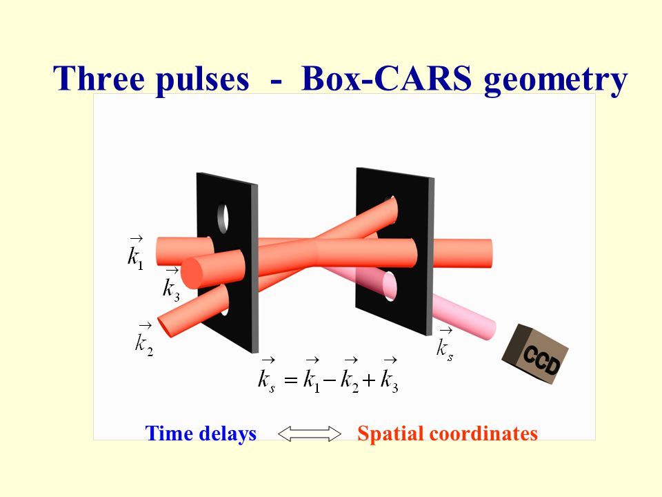 Three pulses - Box-CARS geometry Time delays Spatial coordinates