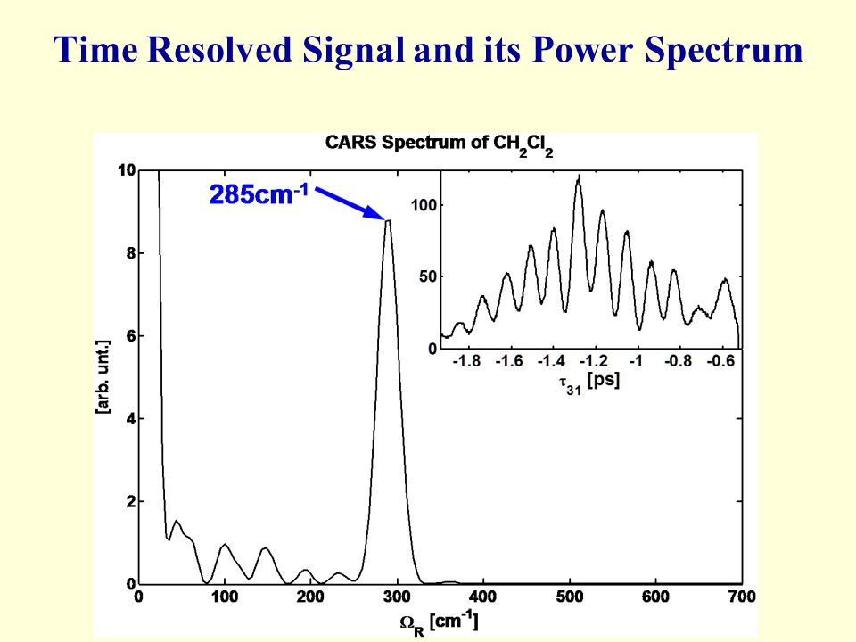 Time Resolved Signal and its Power Spectrum