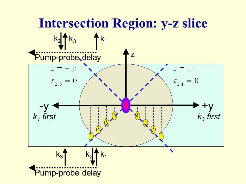 +y-y k 1 firstk 3 first z k1k1 k2k2 k3k3 Pump-probe delay k1k1 k2k2 k3k3 Intersection Region: y-z slice