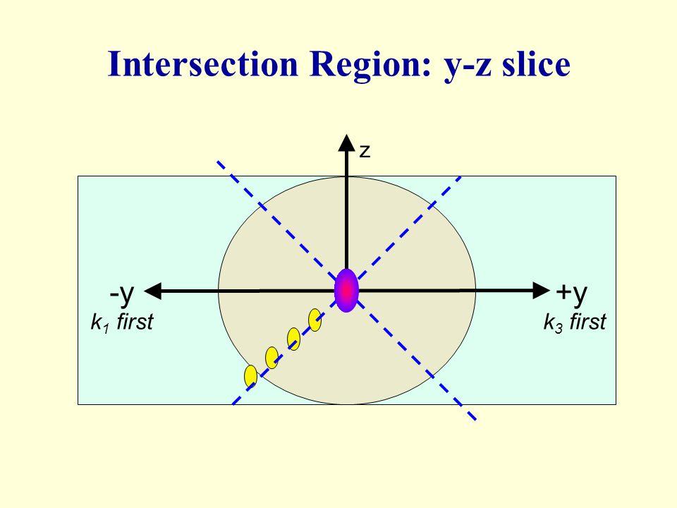+y-y k 1 firstk 3 first z Intersection Region: y-z slice
