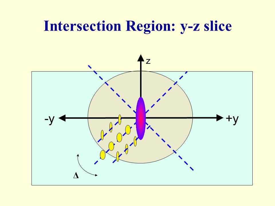 +y-y z Δ Intersection Region: y-z slice