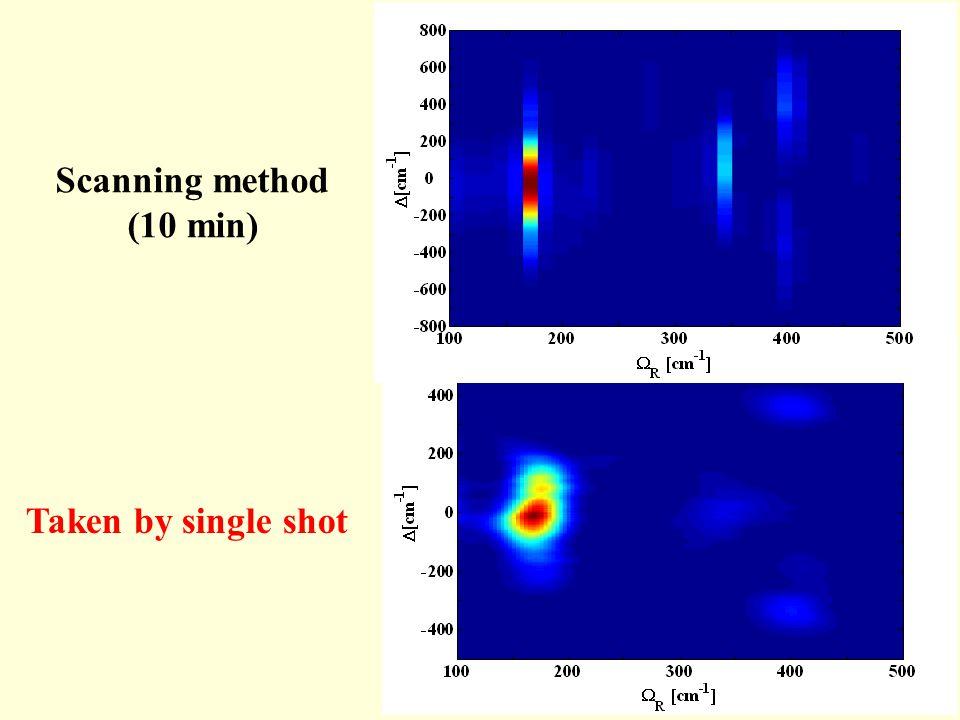 Taken by single shot Scanning method (10 min)