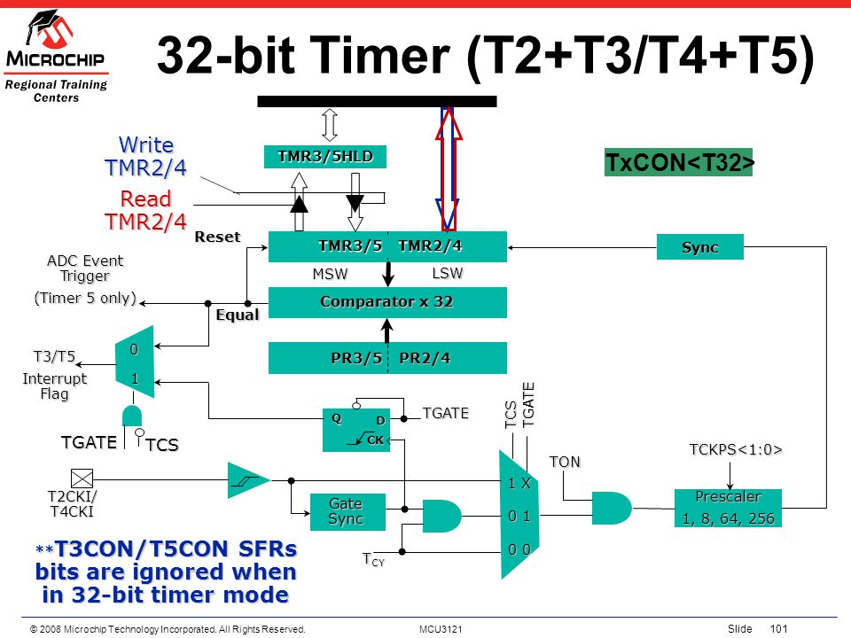 © 2008 Microchip Technology Incorporated. All Rights Reserved. MCU3121 Slide 101 32-bit Timer (T2+T3/T4+T5) T3/T5 Interrupt Flag CK TGATE Equal Reset