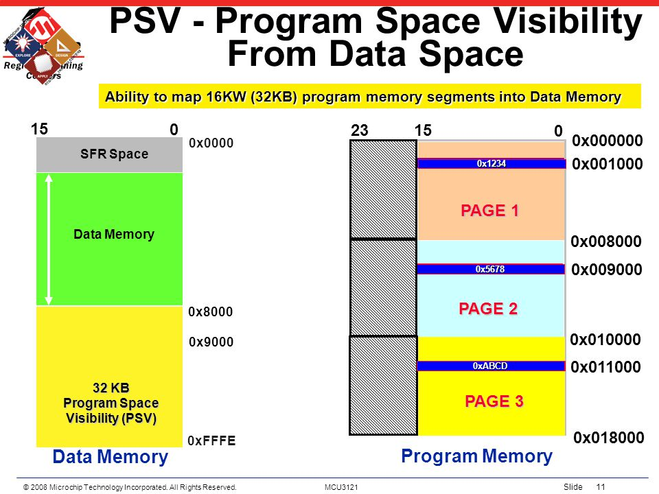 © 2008 Microchip Technology Incorporated. All Rights Reserved. MCU3121 Slide 11 PSV - Program Space Visibility From Data Space SFR Space 32 KB Program