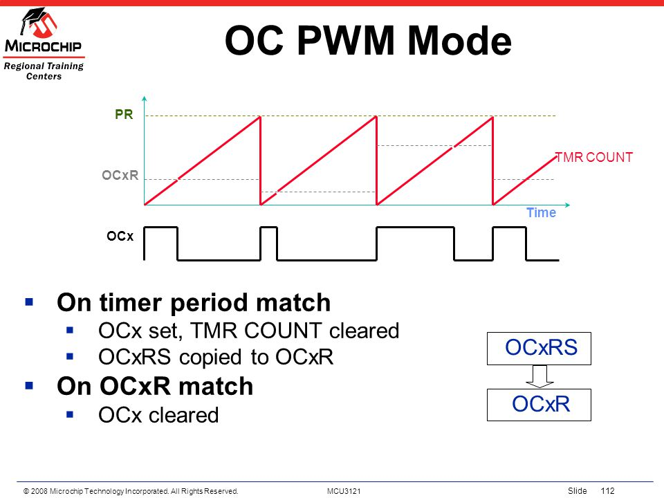 © 2008 Microchip Technology Incorporated. All Rights Reserved. MCU3121 Slide 112 OC PWM Mode On timer period match OCx set, TMR COUNT cleared OCxRS co