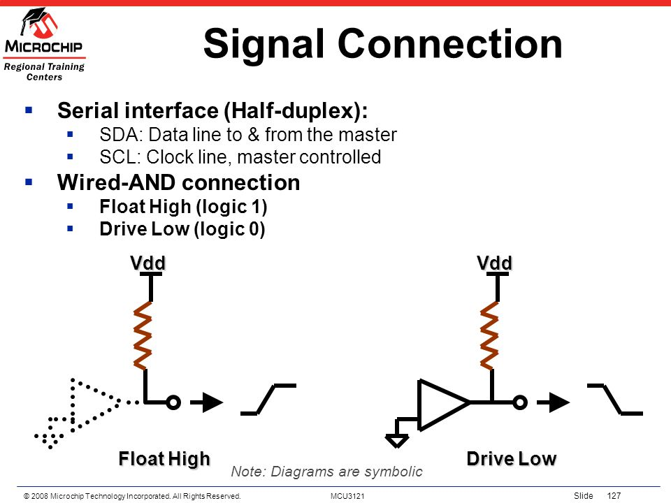 © 2008 Microchip Technology Incorporated. All Rights Reserved. MCU3121 Slide 127 Signal Connection Serial interface (Half-duplex): SDA: Data line to &