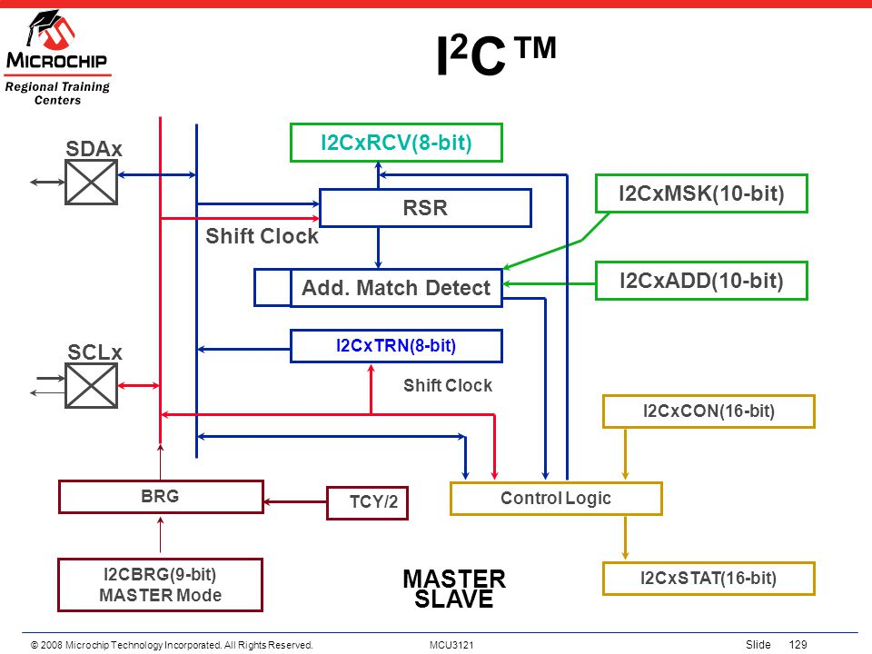 © 2008 Microchip Technology Incorporated. All Rights Reserved. MCU3121 Slide 129 I2CI2C SCLx Control Logic I2CBRG(9-bit) MASTER Mode BRG TCY/2 I2CxCON