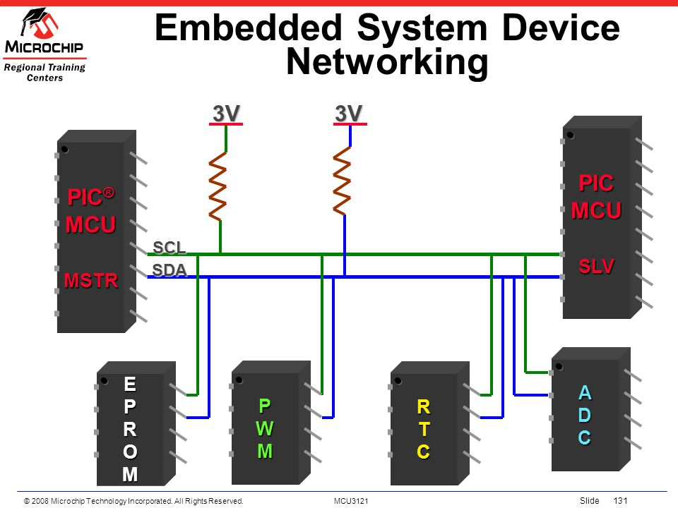 © 2008 Microchip Technology Incorporated. All Rights Reserved. MCU3121 Slide 131 Embedded System Device Networking PIC ® MCUMSTR EPROM PICMCUSLV RTC A