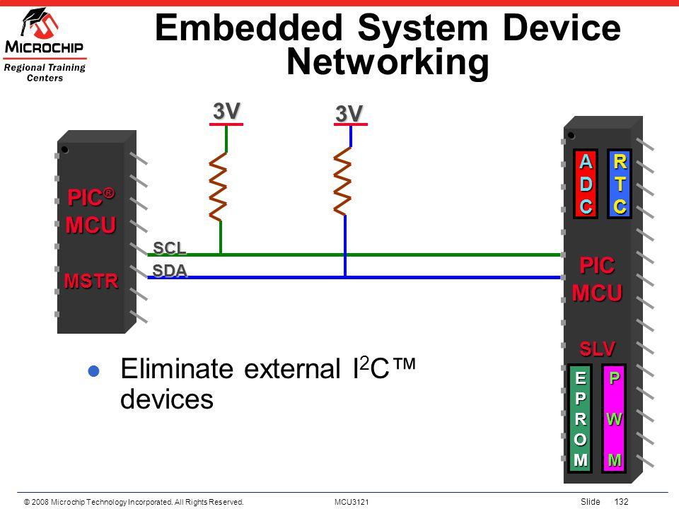 © 2008 Microchip Technology Incorporated. All Rights Reserved. MCU3121 Slide 132 Embedded System Device Networking PIC ® MCUMSTR PICMCUSLV ADC 3V 3V S