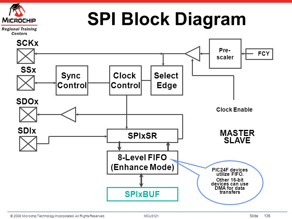 © 2008 Microchip Technology Incorporated. All Rights Reserved. MCU3121 Slide 136 SPI Block Diagram FCY MASTER SPIxSR SPIxBUF SDIx SDOx 8-Level FIFO (E