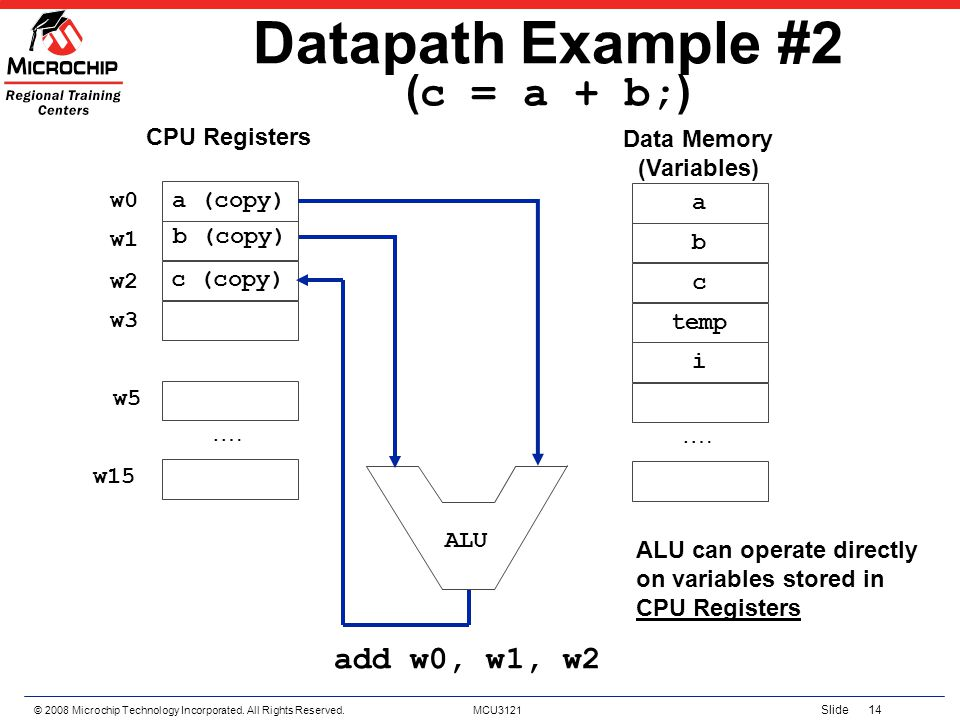 © 2008 Microchip Technology Incorporated. All Rights Reserved. MCU3121 Slide 14 Datapath Example #2 ( c = a + b; ) a (copy) …. CPU Registers a b c tem