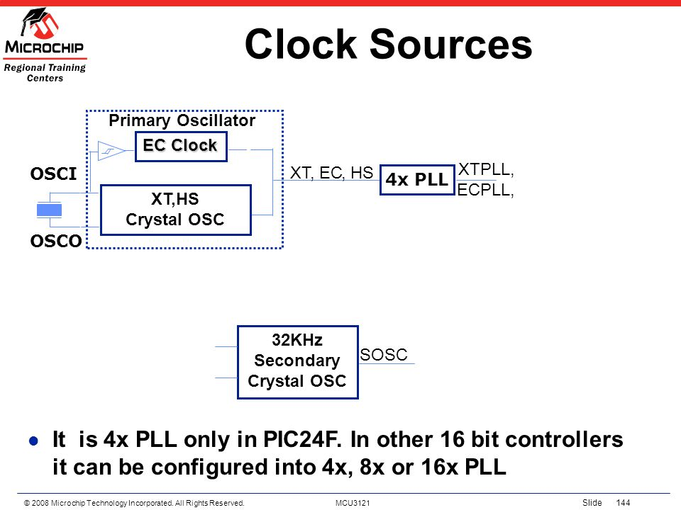 © 2008 Microchip Technology Incorporated. All Rights Reserved. MCU3121 Slide 144 Clock Sources XT,HS Crystal OSC EC Clock Primary Oscillator XT, EC, H