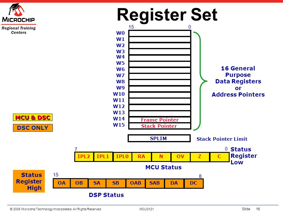 © 2008 Microchip Technology Incorporated. All Rights Reserved. MCU3121 Slide 16 Register Set 0 15 16 General Purpose Data Registers or Address Pointer