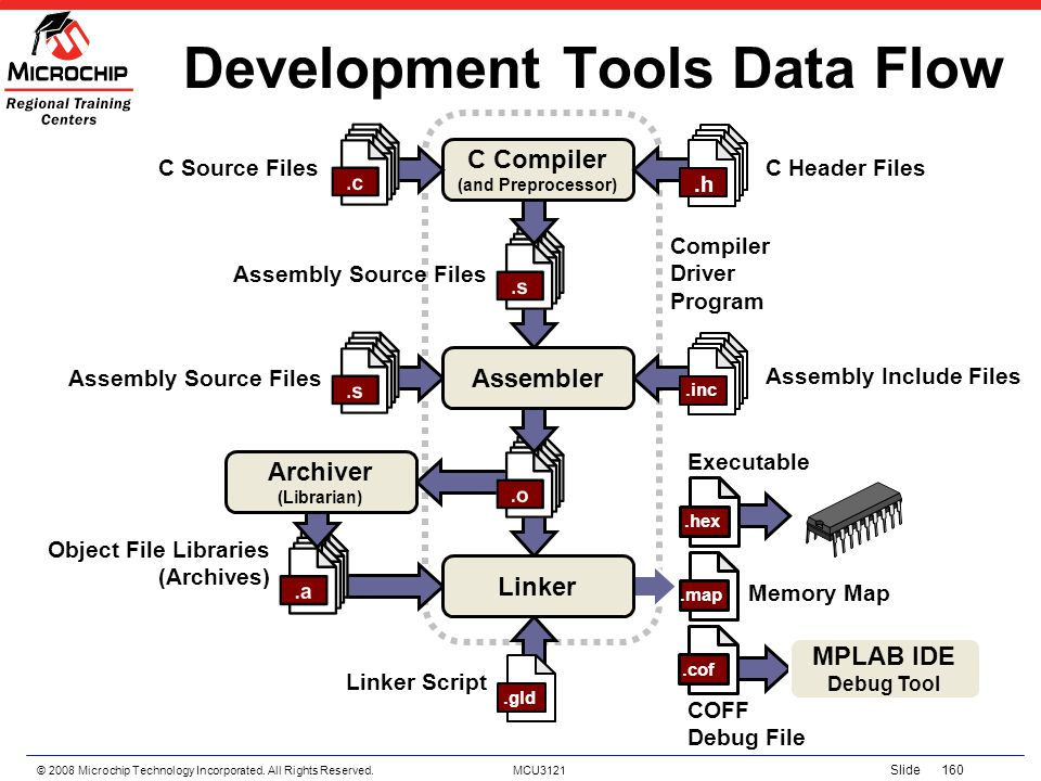 © 2008 Microchip Technology Incorporated. All Rights Reserved. MCU3121 Slide 160 Linker Development Tools Data Flow C Compiler (and Preprocessor) Arch