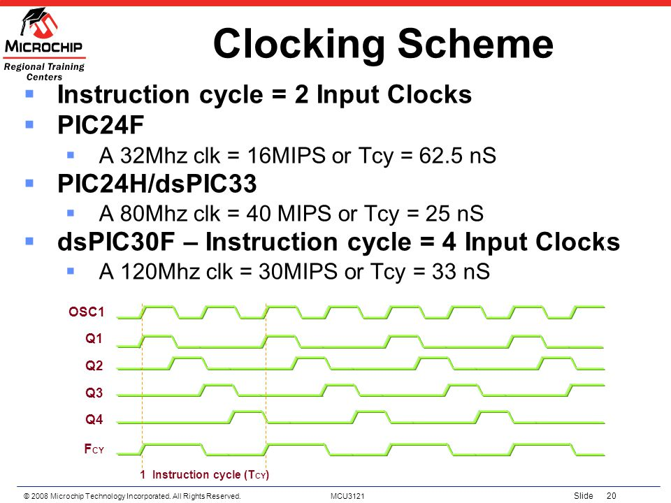 © 2008 Microchip Technology Incorporated. All Rights Reserved. MCU3121 Slide 20 Clocking Scheme Instruction cycle = 2 Input Clocks PIC24F A 32Mhz clk