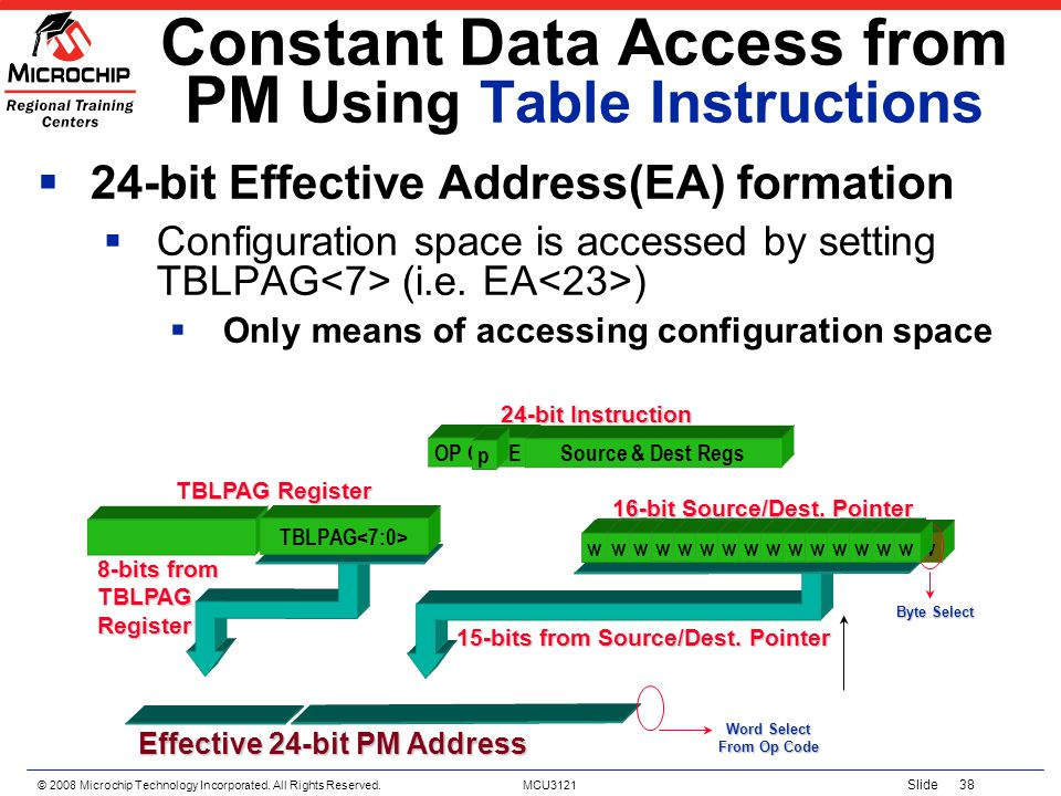 © 2008 Microchip Technology Incorporated. All Rights Reserved. MCU3121 Slide 38 Constant Data Access from PM Using Table Instructions 24-bit Effective