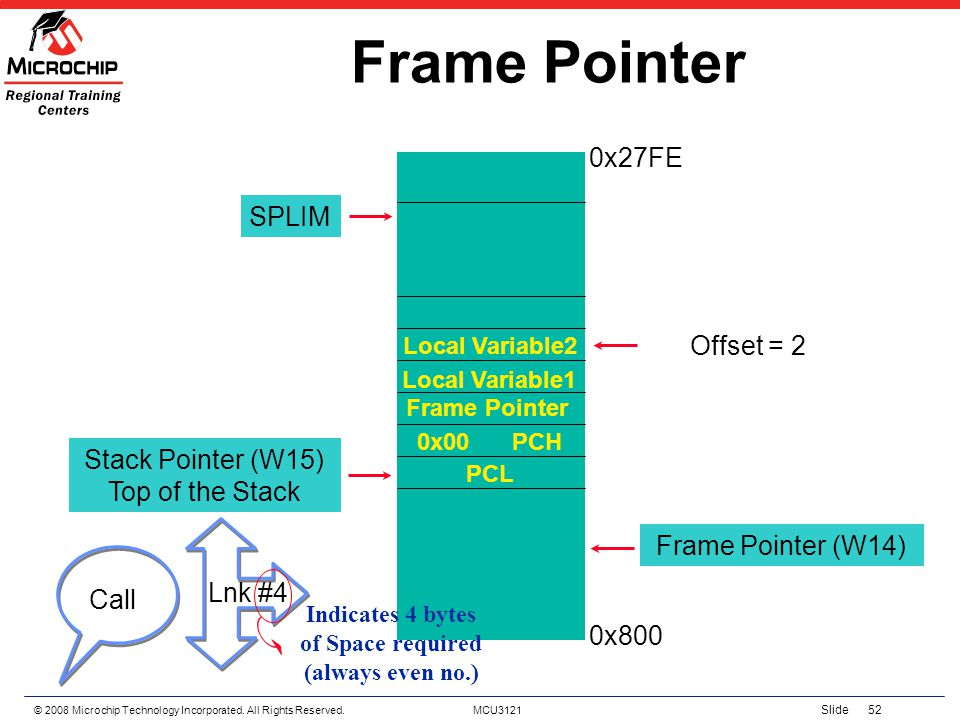 © 2008 Microchip Technology Incorporated. All Rights Reserved. MCU3121 Slide 52 Frame Pointer SPLIM Stack Pointer (W15) Top of the Stack Local Variabl