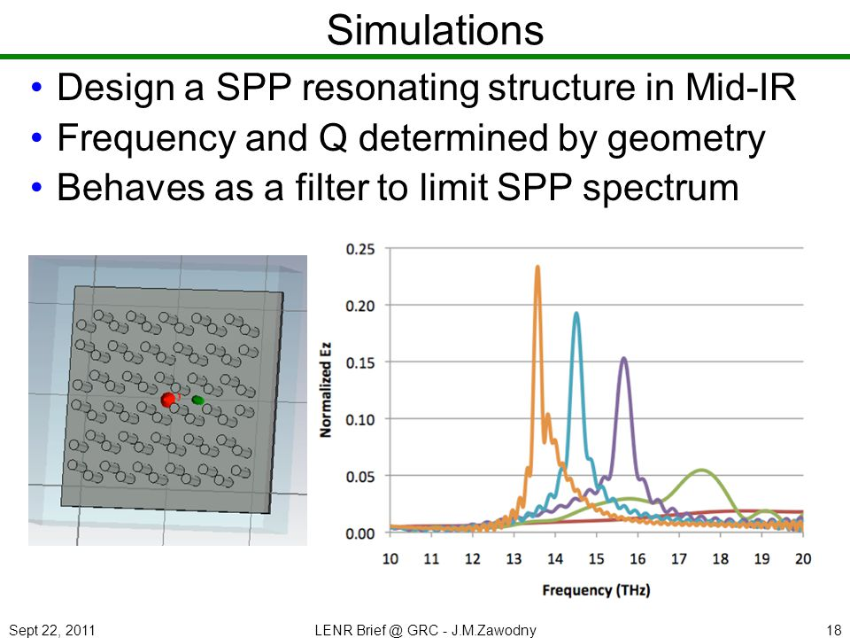Sept 22, 2011LENR Brief @ GRC - J.M.Zawodny18 Simulations Design a SPP resonating structure in Mid-IR Frequency and Q determined by geometry Behaves a