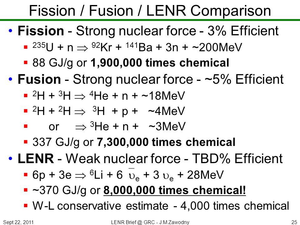 Sept 22, 2011LENR Brief @ GRC - J.M.Zawodny25 Fission / Fusion / LENR Comparison Fission - Strong nuclear force - 3% Efficient 235 U + n 92 Kr + 141 Ba + 3n + ~200MeV 88 GJ/g or 1,900,000 times chemical Fusion - Strong nuclear force - ~5% Efficient 2 H + 3 H 4 He + n + ~18MeV 2 H + 2 H 3 H + p + ~4MeV or 3 He + n + ~3MeV 337 GJ/g or 7,300,000 times chemical LENR - Weak nuclear force - TBD% Efficient 6p + 3e 6 Li + 6 e + 3 e + 28MeV ~370 GJ/g or 8,000,000 times chemical.
