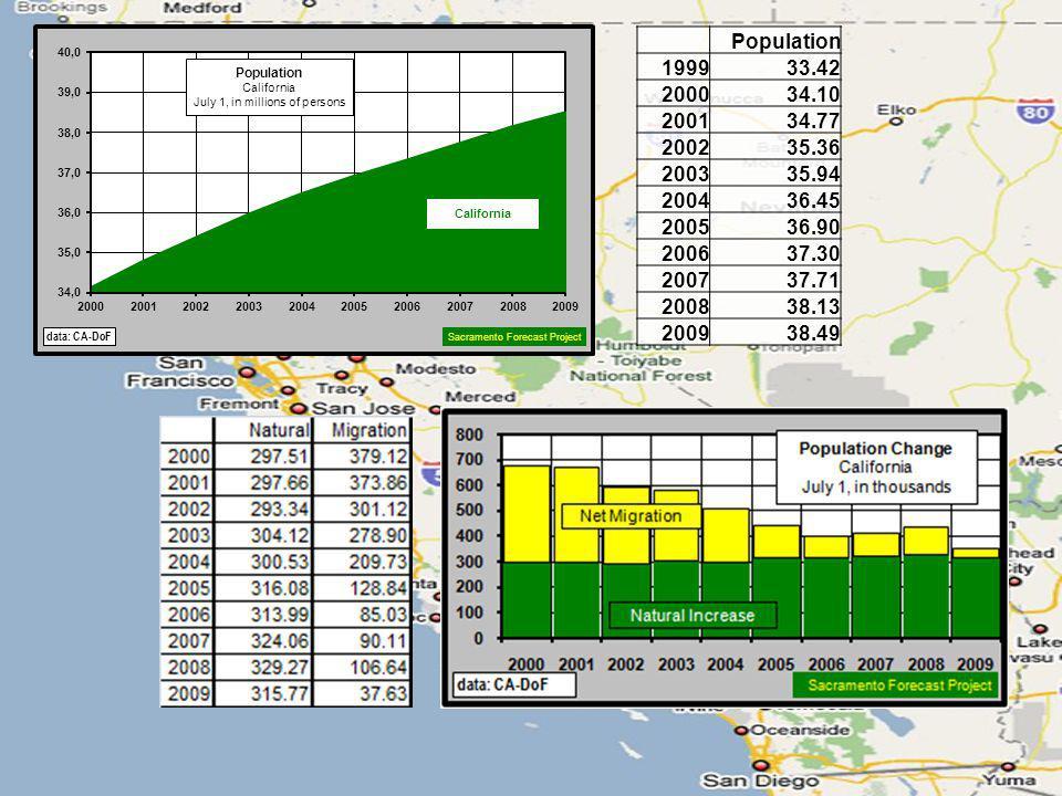Population199933.42 200034.10 200134.77 200235.36 200335.94 200436.45 200536.90 200637.30 200737.71 200838.13 200938.49