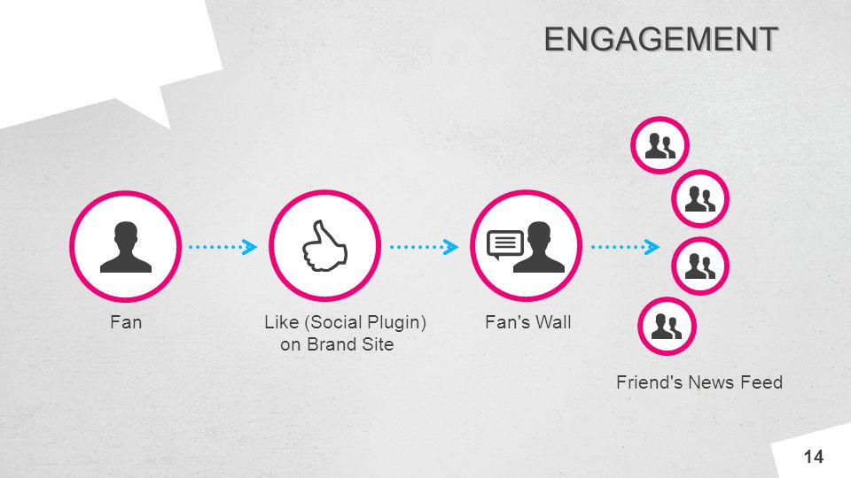INNOV A ENGAGEMENT 14 FanLike (Social Plugin) on Brand Site Fan's Wall Friend's News Feed