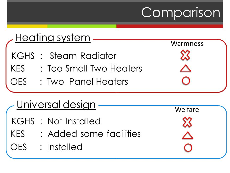 Comparison KGHS : Steam Radiator KES : Too Small Two Heaters OES : Two Panel Heaters Universal design KGHS : Not Installed KES : Added some facilities OES : Installed Warmness Welfare Heating system