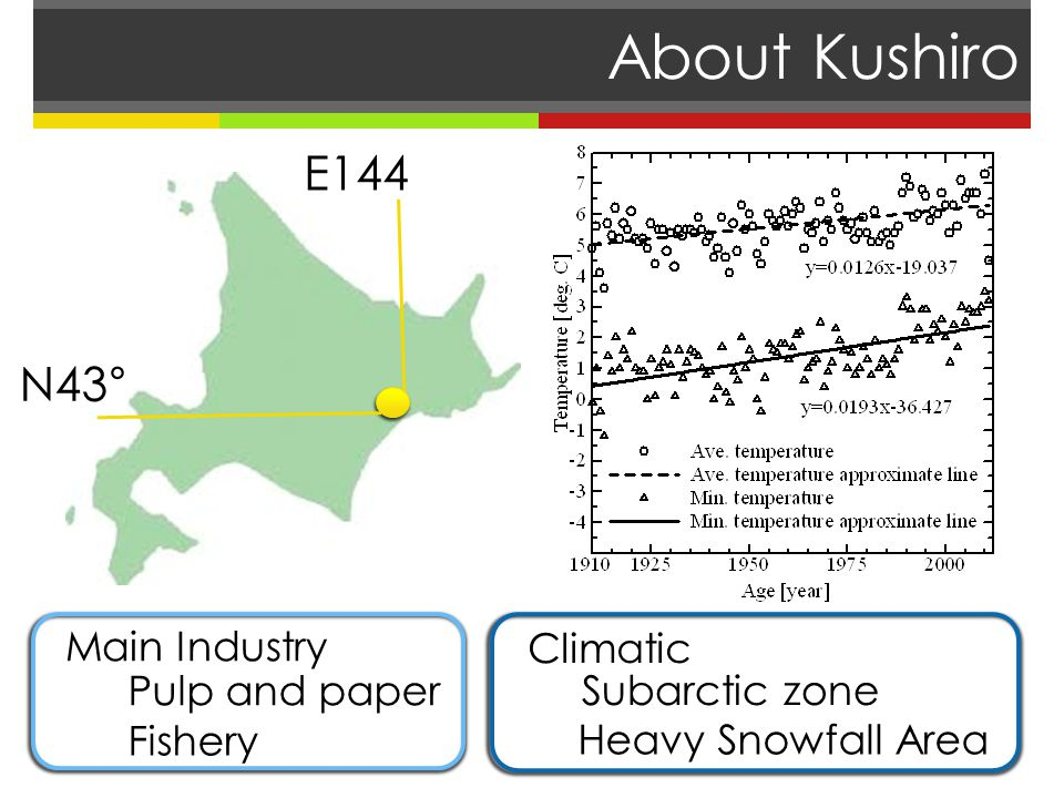 About Kushiro N43° E144 Subarctic zone Heavy Snowfall Area Climatic Main Industry Pulp and paper Fishery