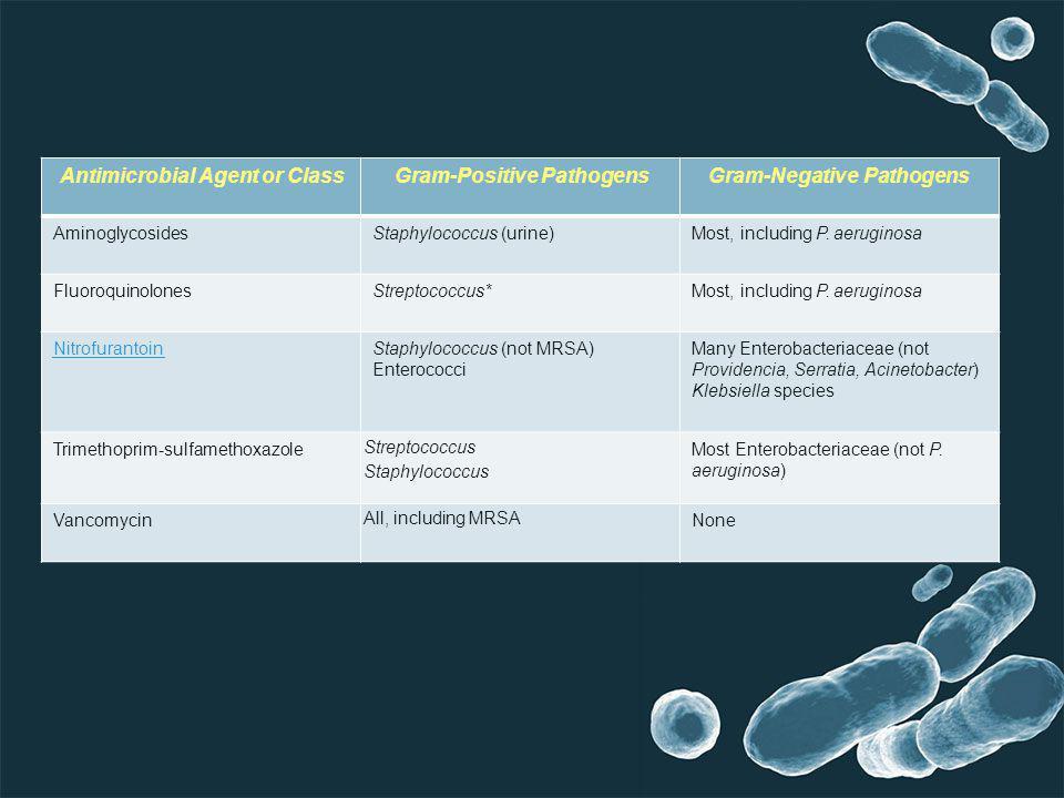 Gram-Negative PathogensGram-Positive PathogensAntimicrobial Agent or Class Most, including P. aeruginosaStaphylococcus (urine)Aminoglycosides Most, in