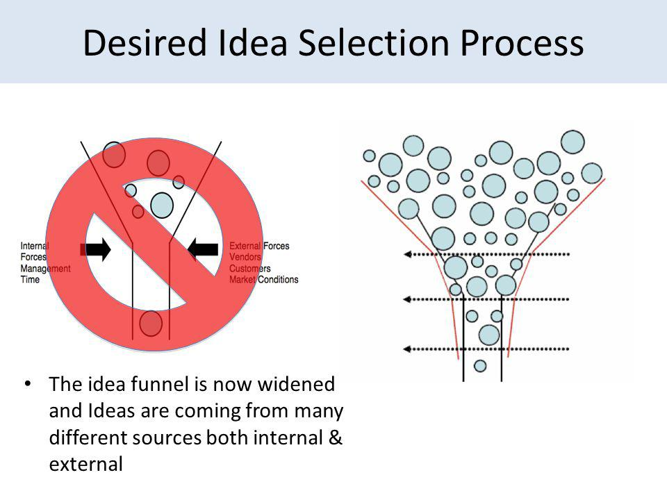 Desired Idea Selection Process The idea funnel is now widened and Ideas are coming from many different sources both internal & external